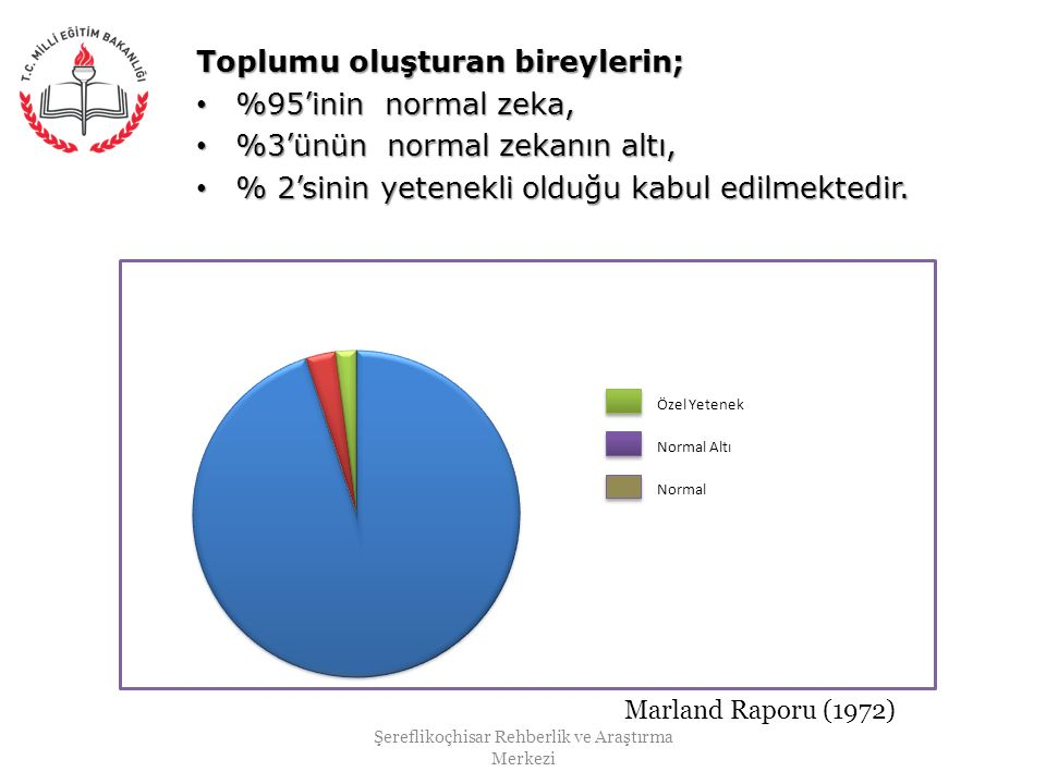 Toplumu oluşturan bireylerin; %95'inin normal zeka, %95'inin normal zeka, %3'ünün normal zekanın altı, %3'ünün normal zekanın altı, % 2'sinin yetenekl