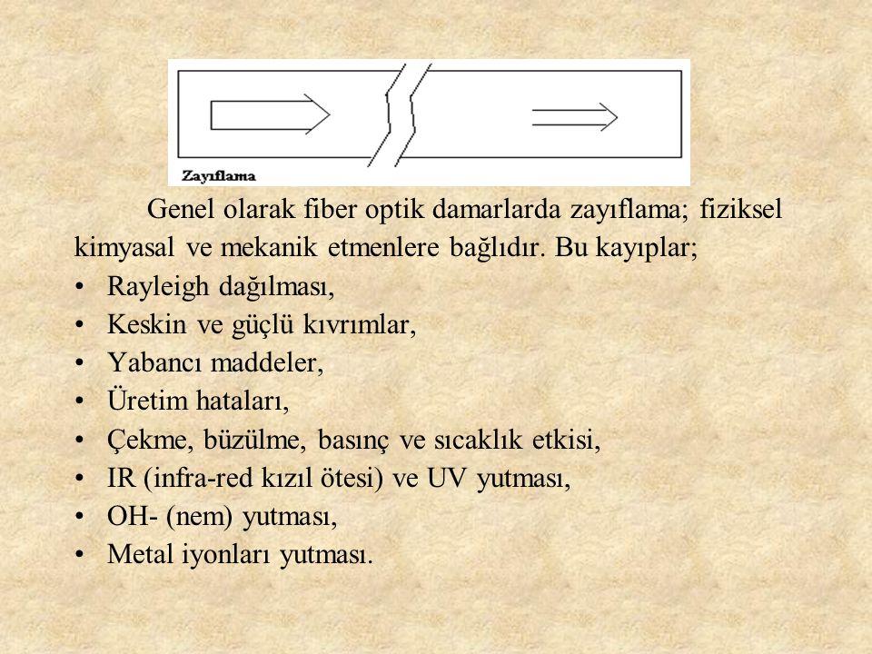 6-optik fiberde iletim: Işık iletiminde kullanılan fiber damarlar tam yansıma olayından yararlanan ışık dalga kılavuzlarıdır silindirik dalga kılavuzları başlıca iki katmandan oluşur.