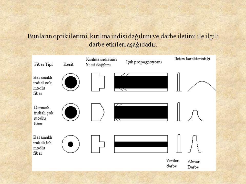 Bu üç değişik yapıdaki fiberlerin değerleri aşağıda verilmiştir.