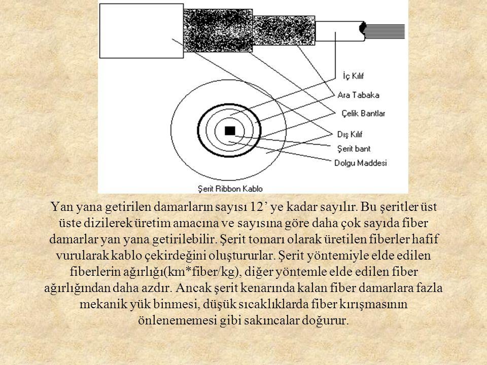 e- Şerit (Ribbon): Bu yöntemde fiber damarlar tüp içine alınmayıp şerit şeklinde yan yana getirilir.