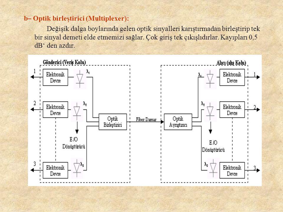 Optik Birleştiriciden (multiplexer) önce, Optik Ayrıştırıcıdan (demultiplexer) sonra kullanılır.