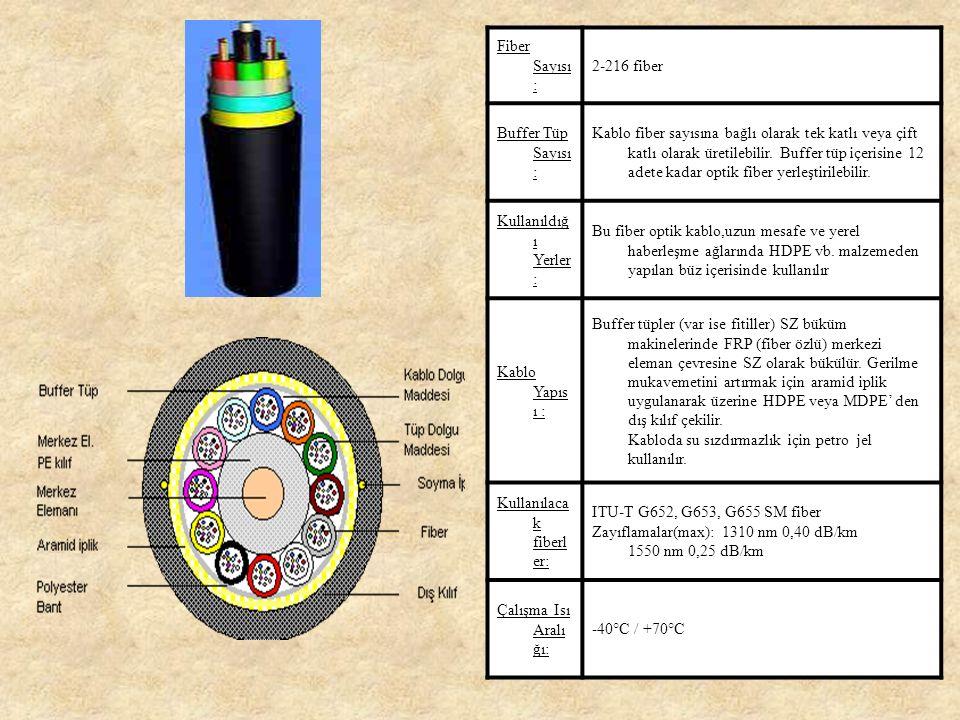 Mekanik Özellikler: Fiber sayısıBuffer sayısıFitil sayısı Dış kılıf kalınlığı (mm) Kablo çapı (mm) Kablo ağırlığı (kg/km) 424211,5110 633211,5110 842211,5110 1051211,5110 126-211,5110 246-211,5110 366-213135 486-213135 726-214145 968-215,5180 14412-219275