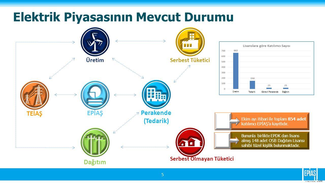 Hizmete Ozel 5 Üretim Elektrik Piyasasının Mevcut Durumu Üretim TEİAŞ EPİAŞ Dağıtım Perakende (Tedarik) Serbest Tüketici Serbest Olmayan Tüketici Ekim ayı itibari ile toplam 854 adet katılımcı EPİAŞ'a kayıtlıdır.