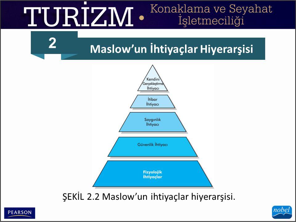 2 Maslow'un İhtiyaçlar Hiyerarşisi ŞEKİL 2.2 Maslow'un ihtiyaçlar hiyerarşisi.