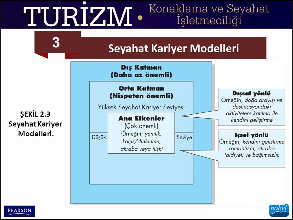 3 Seyahat Kariyer Modelleri ŞEKİL 2.3 Seyahat Kariyer Modelleri.