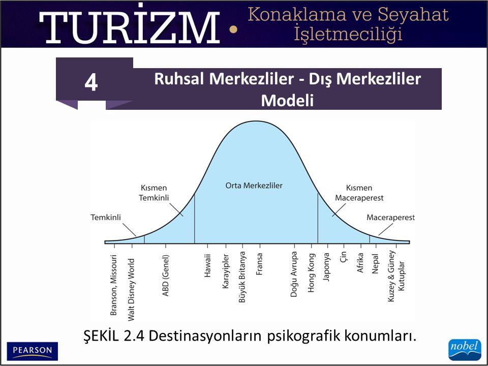 4 Ruhsal Merkezliler - Dış Merkezliler Modeli ŞEKİL 2.4 Destinasyonların psikografik konumları.
