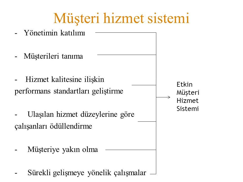 Müşteri hizmet sistemi -Yönetimin katılımı -Müşterileri tanıma - Hizmet kalitesine ilişkin performans standartları geliştirme - Ulaşılan hizmet düzeyl