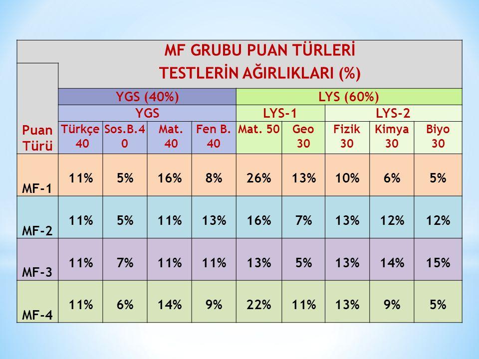 MF GRUBU PUAN TÜRLERİ Puan Türü TESTLERİN AĞIRLIKLARI (%) YGS (40%)LYS (60%) YGSLYS-1LYS-2 Türkçe 40 Sos.B.4 0 Mat. 40 Fen B. 40 Mat. 50Geo 30 Fizik 3