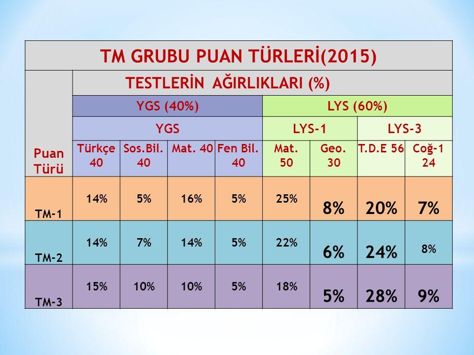 TM GRUBU PUAN TÜRLERİ(2015) Puan Türü TESTLERİN AĞIRLIKLARI (%) YGS (40%)LYS (60%) YGSLYS-1LYS-3 Türkçe 40 Sos.Bil. 40 Mat. 40Fen Bil. 40 Mat. 50 Geo.