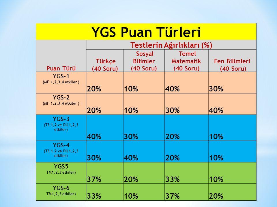 YGS Puan Türleri Puan Türü Testlerin Ağırlıkları (%) Türkçe (40 Soru) Sosyal Bilimler (40 Soru) Temel Matematik (40 Soru) Fen Bilimleri (40 Soru) YGS-
