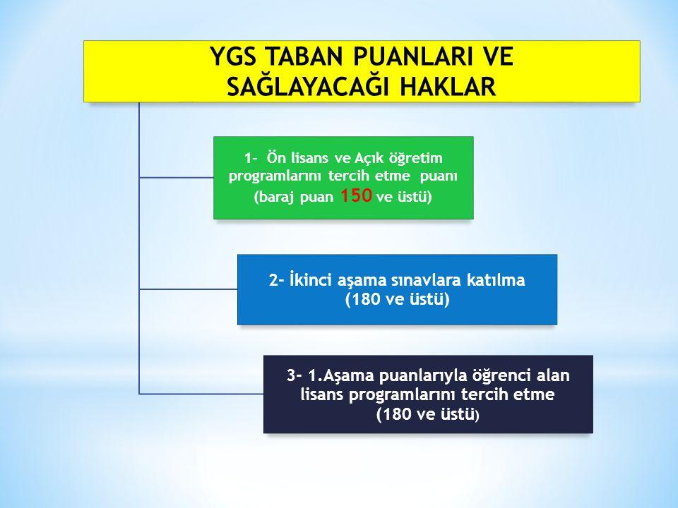 YGS TABAN PUANLARI VE SAĞLAYACAĞI HAKLAR 1- Ön lisans ve Açık öğretim programlarını tercih etme puanı (baraj puan 150 ve üstü) 2- İkinci aşama sınavla