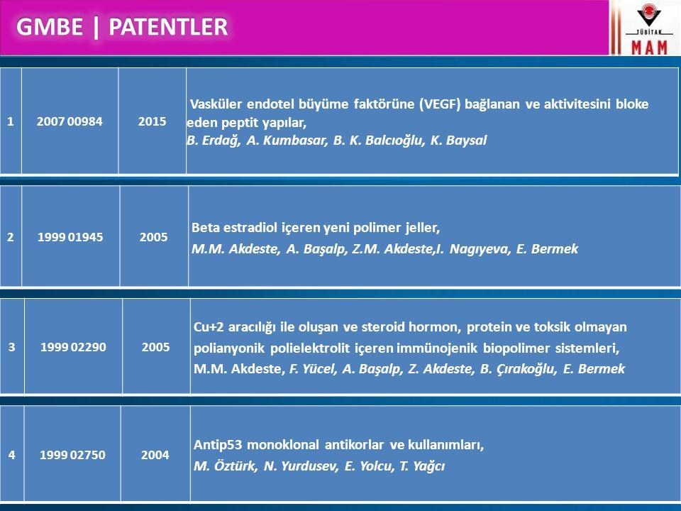 GMBE Çalışma Konuları 21999 019452005 Beta estradiol içeren yeni polimer jeller, M.M. Akdeste, A. Başalp, Z.M. Akdeste,I. Nagıyeva, E. Bermek 31999 02