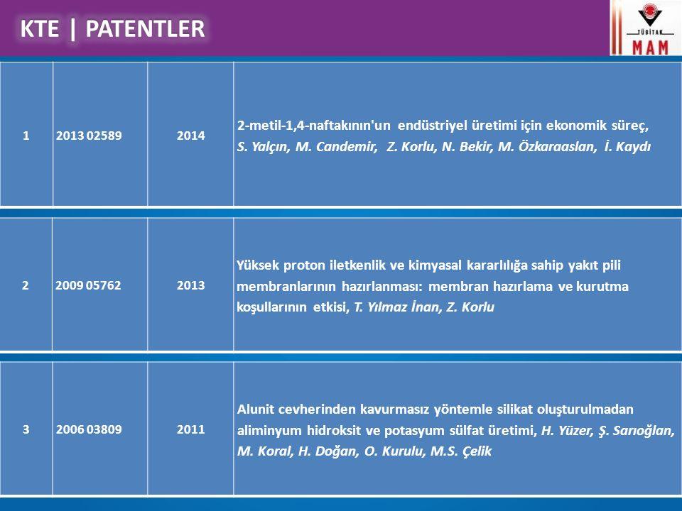 KTE Çalışma Konuları 12013 025892014 2-metil-1,4-naftakının'un endüstriyel üretimi için ekonomik süreç, S. Yalçın, M. Candemir, Z. Korlu, N. Bekir, M.