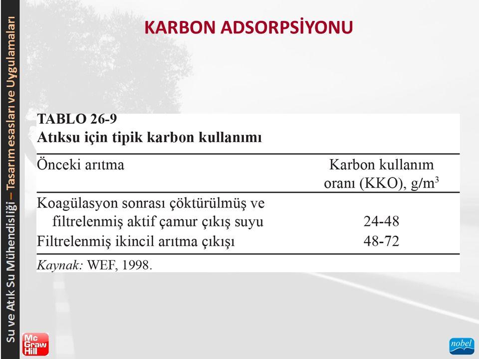 KARBON ADSORPSİYONU