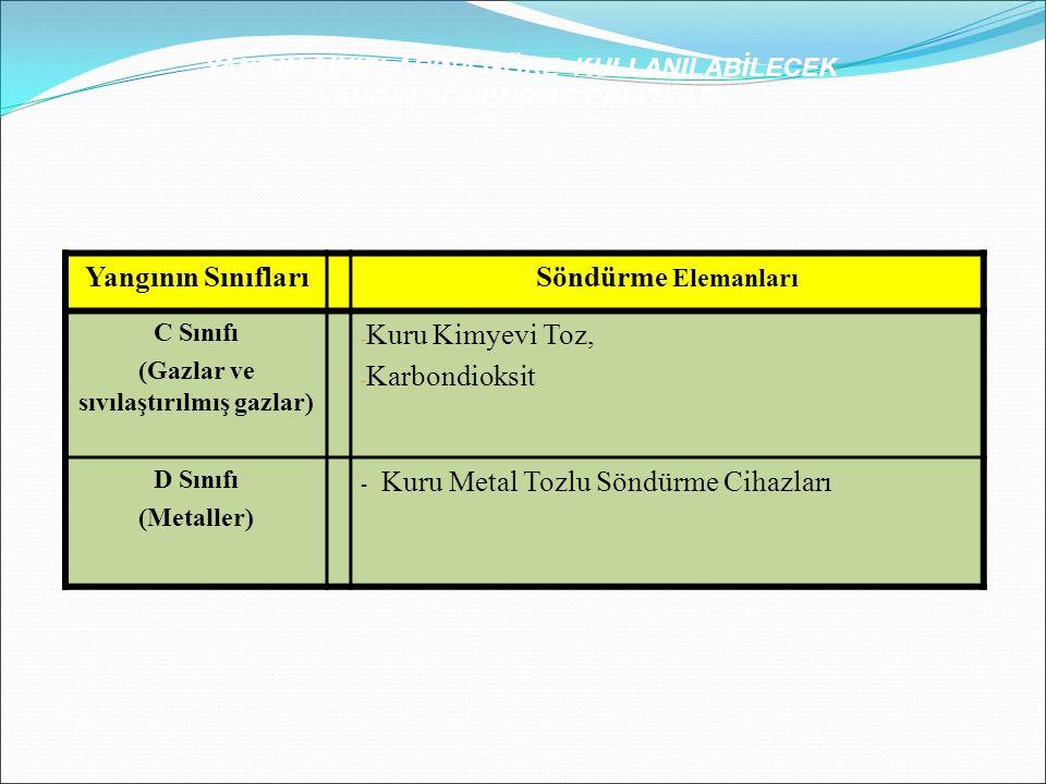 Yangının SınıflarıSöndürme Elemanları C Sınıfı (Gazlar ve sıvılaştırılmış gazlar) - Kuru Kimyevi Toz, - Karbondioksit D Sınıfı (Metaller) - Kuru Metal