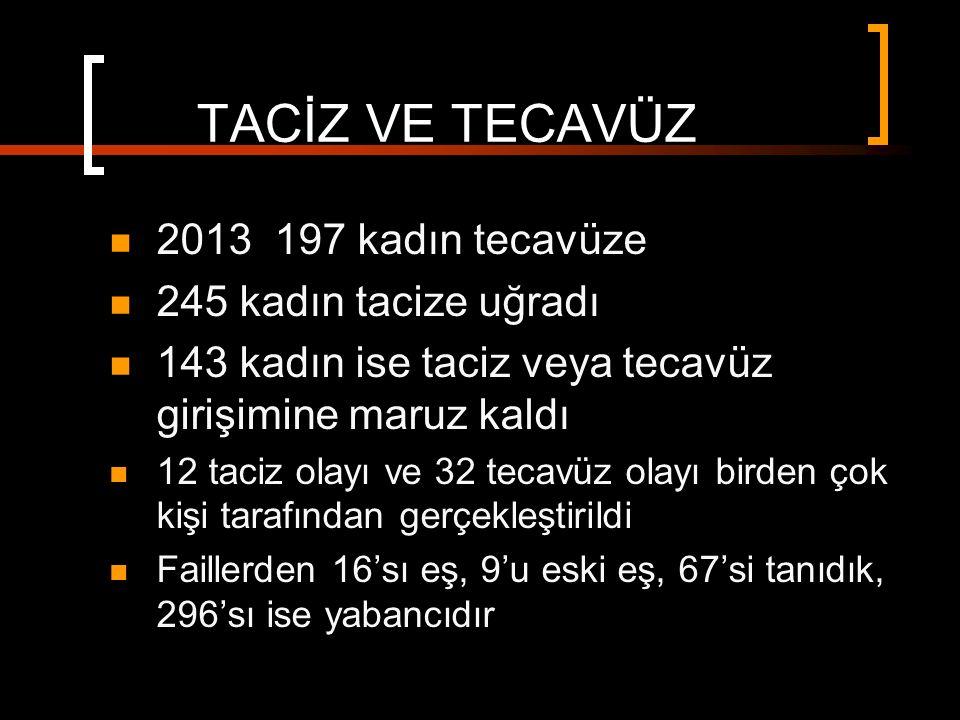 TACİZ VE TECAVÜZ 2013 197 kadın tecavüze 245 kadın tacize uğradı 143 kadın ise taciz veya tecavüz girişimine maruz kaldı 12 taciz olayı ve 32 tecavüz olayı birden çok kişi tarafından gerçekleştirildi Faillerden 16'sı eş, 9'u eski eş, 67'si tanıdık, 296'sı ise yabancıdır