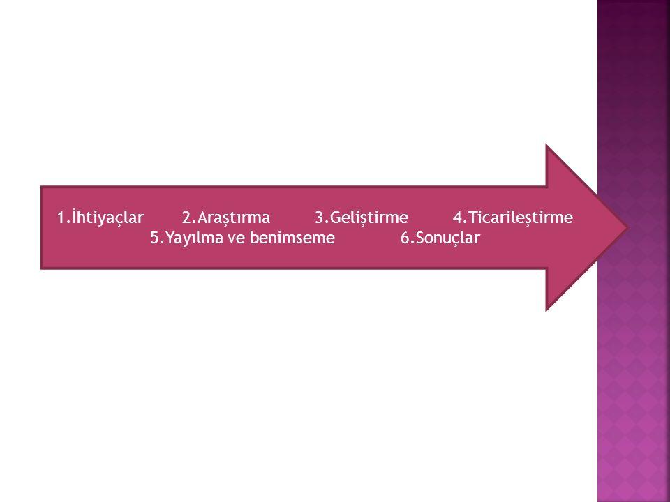 1.İhtiyaçlar 2.Araştırma 3.Geliştirme 4.Ticarileştirme 5.Yayılma ve benimseme 6.Sonuçlar