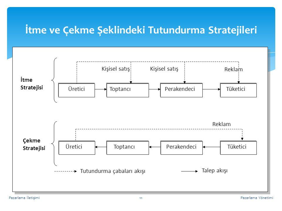 İtme ve Çekme Şeklindeki Tutundurma Stratejileri Pazarlama YönetimiPazarlama İletişimi11 Üretici Toptancı Perakendeci Tüketici Üretici Tüketici Toptancı Perakendeci Çekme Stratejisi Reklam Tutundurma çabaları akışı Talep akışı Reklam Kişisel satış İtme Stratejisi