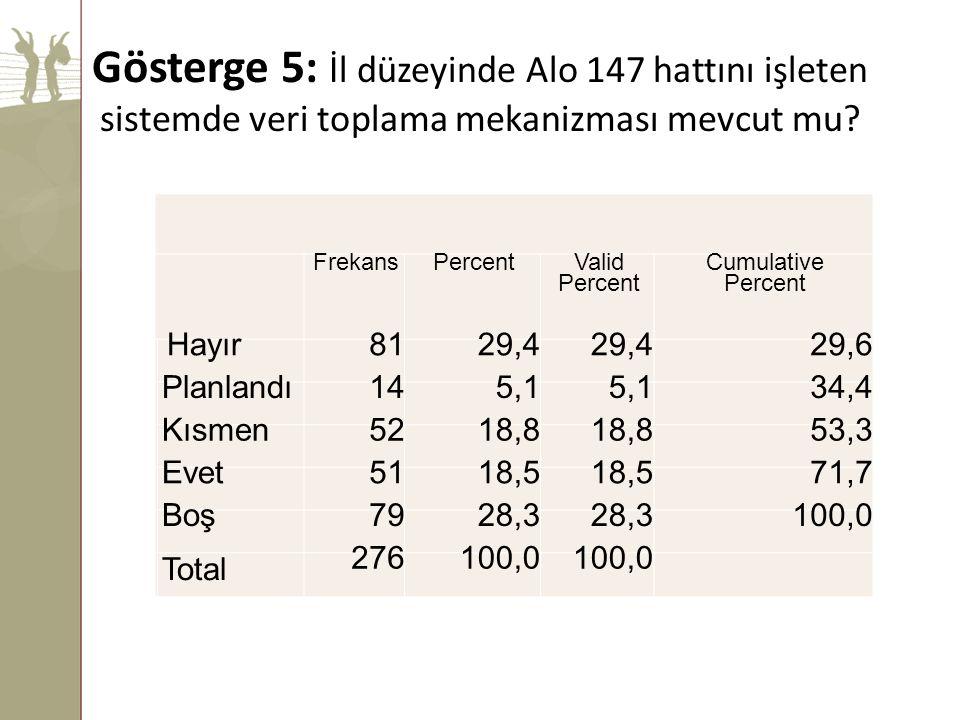 Gösterge 5: İl düzeyinde Alo 147 hattını işleten sistemde veri toplama mekanizması mevcut mu? FrekansPercent Valid Percent Cumulative Percent Hayır 81