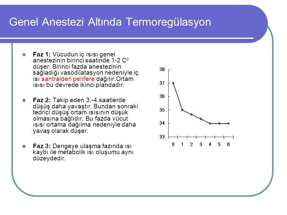 Genel Anestezi Altında Termoregülasyon Faz 1: Vücudun iç ısısı genel anestezinin birinci saatinde 1-2 Cº düşer.