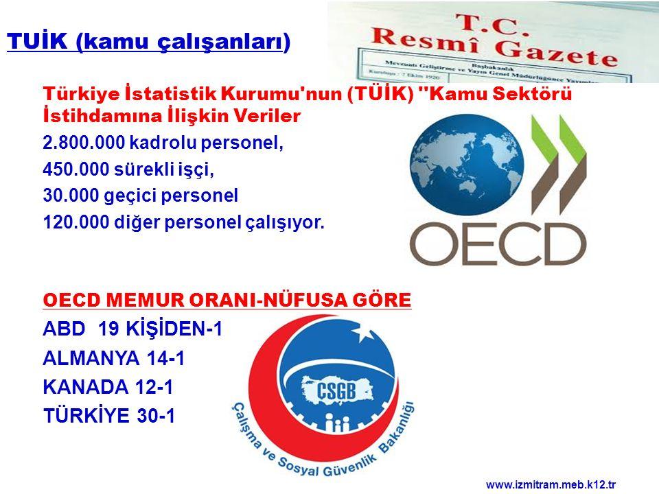 TUİK (kamu çalışanları) Türkiye İstatistik Kurumu'nun (TÜİK) ''Kamu Sektörü İstihdamına İlişkin Veriler 2.800.000 kadrolu personel, 450.000 sürekli iş