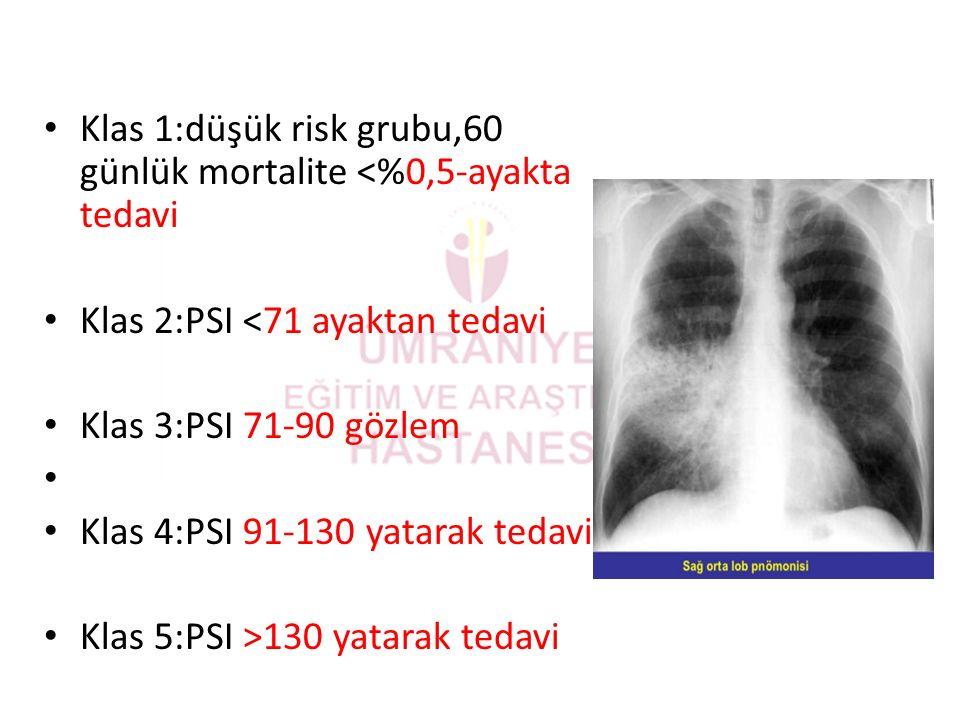 Klas 1:düşük risk grubu,60 günlük mortalite <%0,5-ayakta tedavi Klas 2:PSI <71 ayaktan tedavi Klas 3:PSI 71-90 gözlem Klas 4:PSI 91-130 yatarak tedavi Klas 5:PSI >130 yatarak tedavi