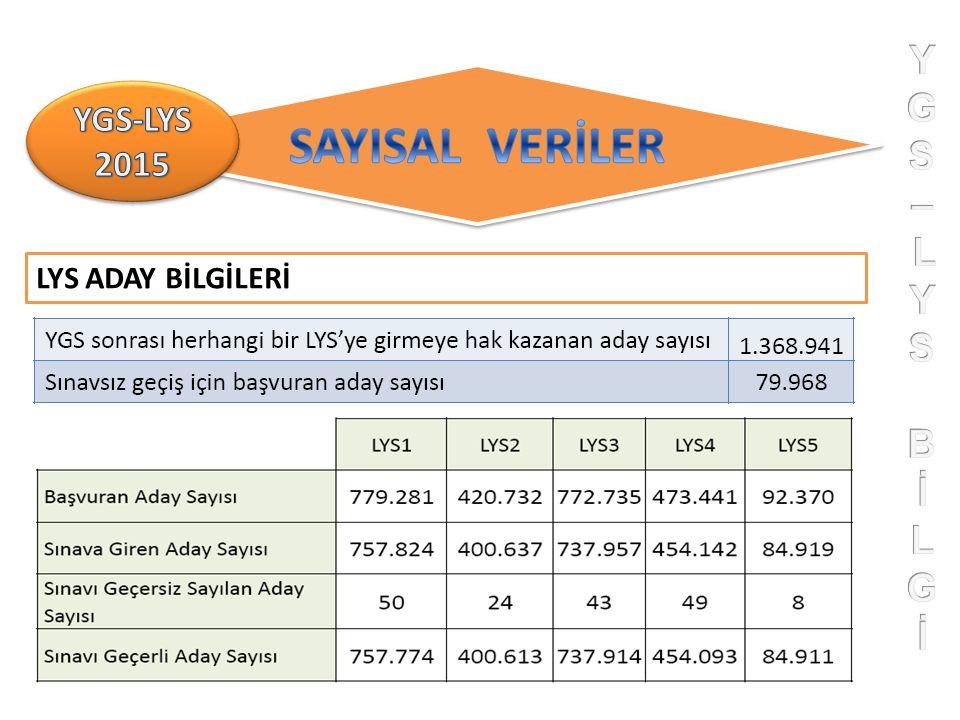 LYS ADAY BİLGİLERİ