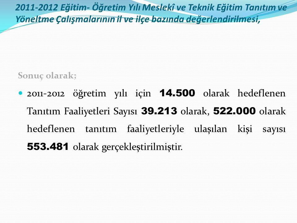 Sonuç olarak; 2011-2012 öğretim yılı için 14.500 olarak hedeflenen Tanıtım Faaliyetleri Sayısı 39.213 olarak, 522.000 olarak hedeflenen tanıtım faaliyetleriyle ulaşılan kişi sayısı 553.481 olarak gerçekleştirilmiştir.