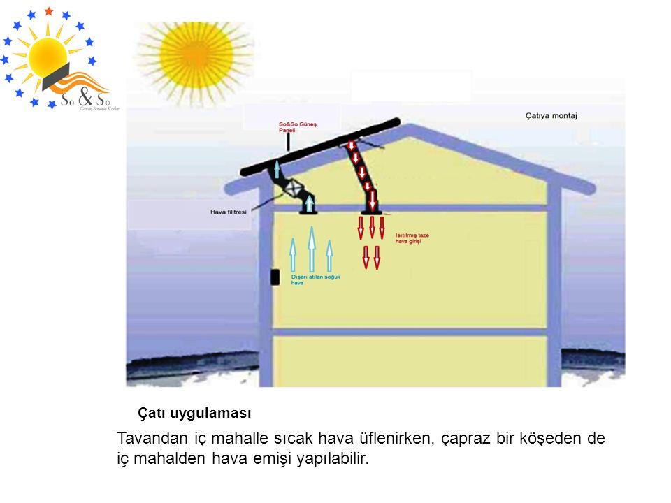 Tavandan iç mahalle sıcak hava üflenirken, çapraz bir köşeden de iç mahalden hava emişi yapılabilir.