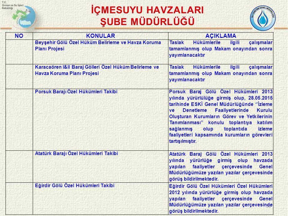 36 NOKONULARAÇIKLAMA Beyşehir Gölü Özel Hüküm Belirleme ve Havza Koruma Planı Projesi Taslak Hükümlerile ilgili çalışmalar tamamlanmış olup Makam onay