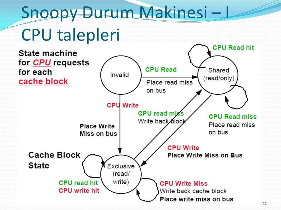 Snoopy Durum Makinesi – I CPU talepleri 12