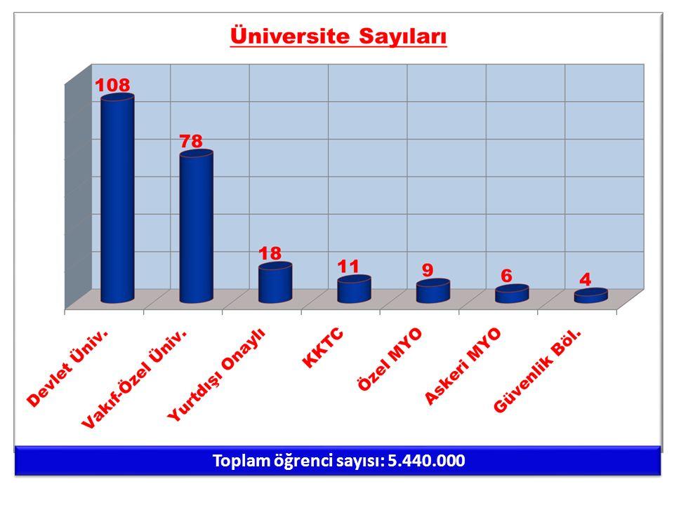 Toplam öğrenci sayısı: 5.440.000