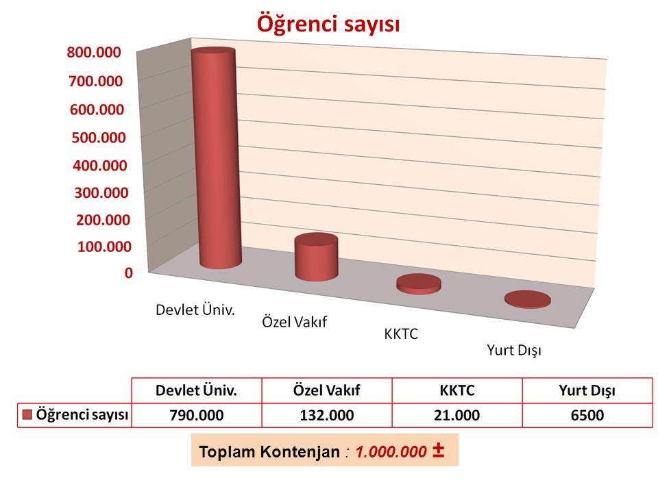İzmit Rehberlik ve Araştırma Merkezi Toplam Kontenjan : 1.000.000 ±