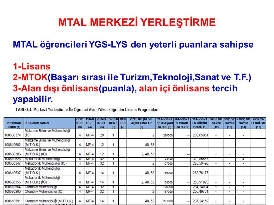 MTAL öğrencileri YGS-LYS den yeterli puanlara sahipse 1-Lisans 2-MTOK(Başarı sırası ile Turizm,Teknoloji,Sanat ve T.F.) 3-Alan dışı önlisans(puanla), alan içi önlisans tercih yapabilir.