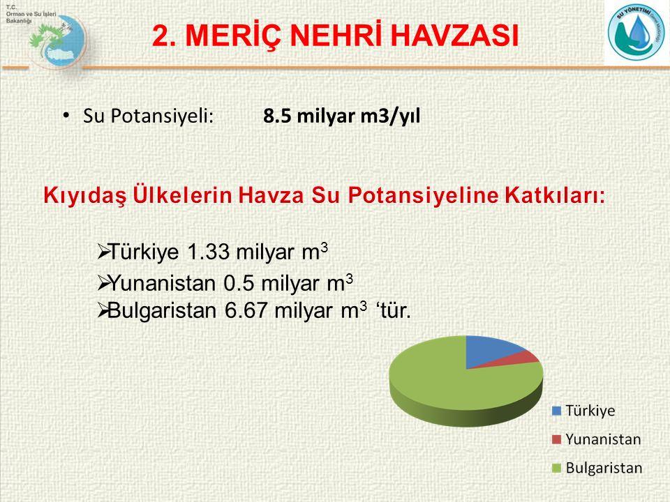 Su Potansiyeli: 8.5 milyar m3/yıl  Türkiye 1.33 milyar m 3  Yunanistan 0.5 milyar m 3  Bulgaristan 6.67 milyar m 3 'tür.