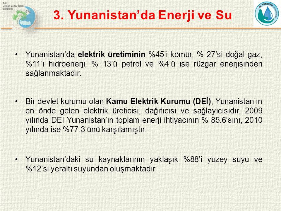 Yunanistan'da elektrik üretiminin %45'i kömür, % 27'si doğal gaz, %11'i hidroenerji, % 13'ü petrol ve %4'ü ise rüzgar enerjisinden sağlanmaktadır.