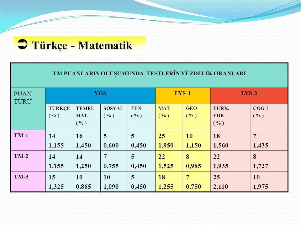  Türkçe - Matematik TM PUANLARIN OLUŞUMUNDA TESTLERİN YÜZDELİK ORANLARI PUAN TÜRÜ YGSLYS-1LYS-3 TÜRKÇE ( % ) TEMEL MAT. ( % ) SOSYAL ( % ) FEN ( % )