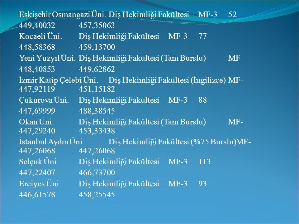 Eskişehir Osmangazi Üni.Diş Hekimliği FakültesiMF-352 449,40032457,35063 Kocaeli Üni.Diş Hekimliği FakültesiMF-377 448,58368459,13700 Yeni Yüzyıl Üni.