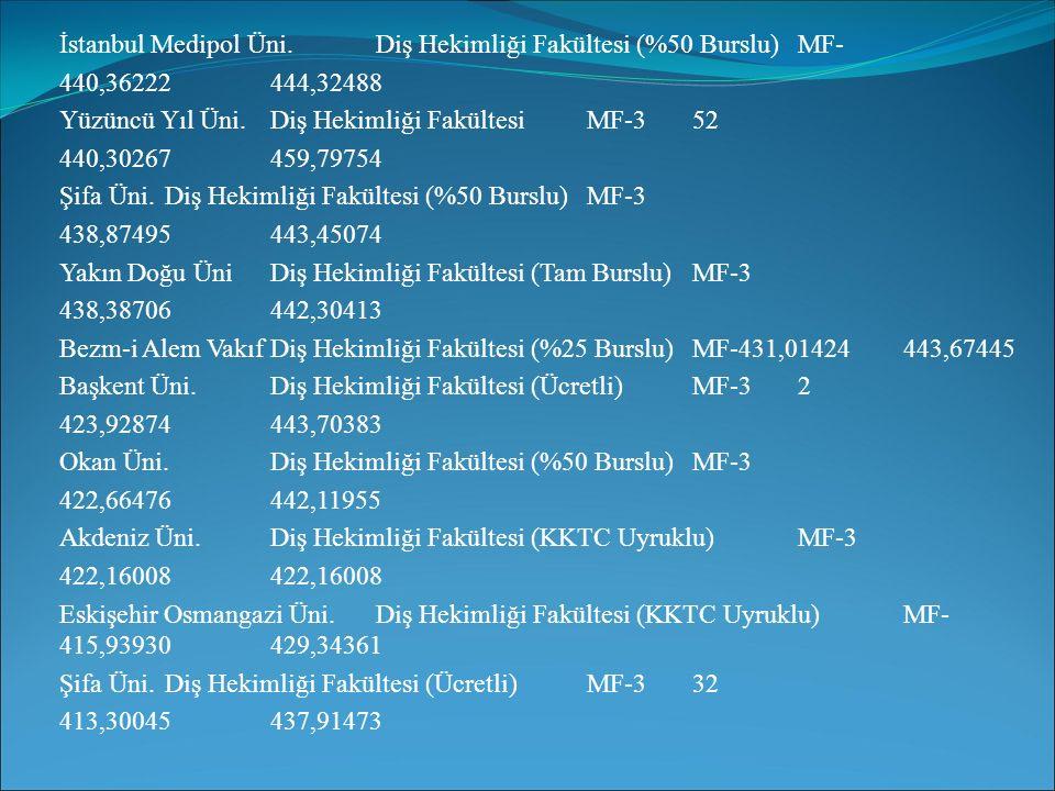 İstanbul Medipol Üni.Diş Hekimliği Fakültesi (%50 Burslu)MF- 440,36222444,32488 Yüzüncü Yıl Üni.Diş Hekimliği FakültesiMF-352 440,30267459,79754 Şifa