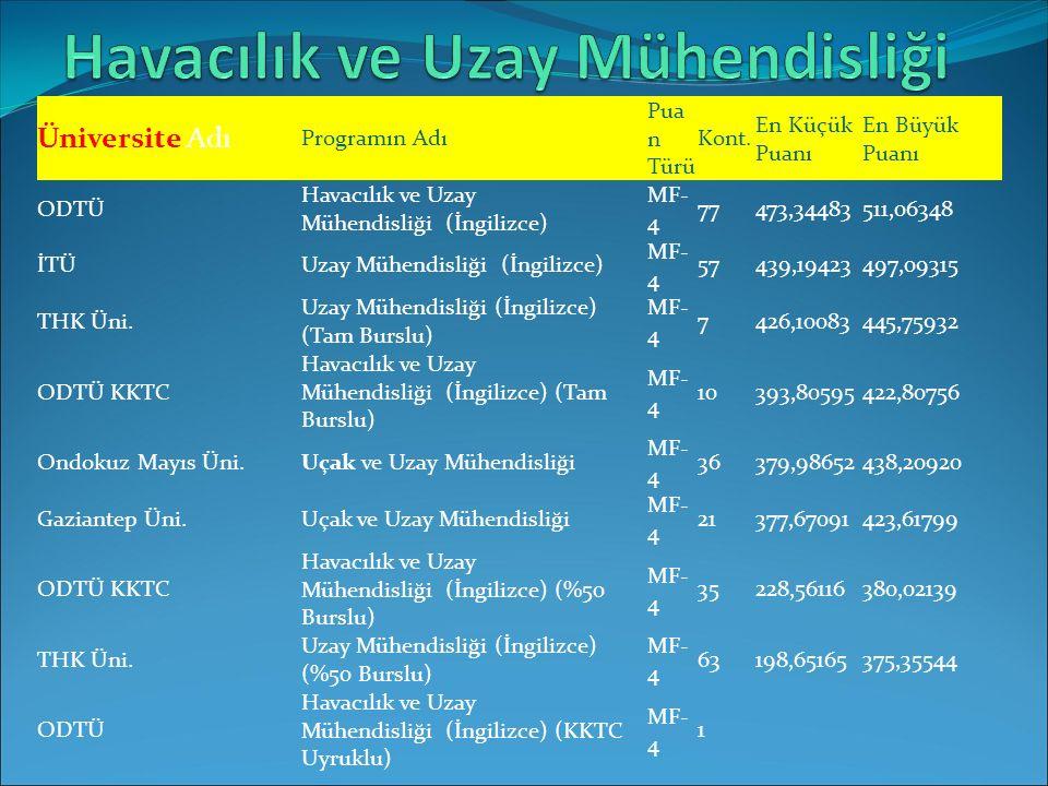 Üniversite Adı Programın Adı Pua n Türü Kont. En Küçük Puanı En Büyük Puanı ODTÜ Havacılık ve Uzay Mühendisliği (İngilizce) MF- 4 77473,34483511,06348
