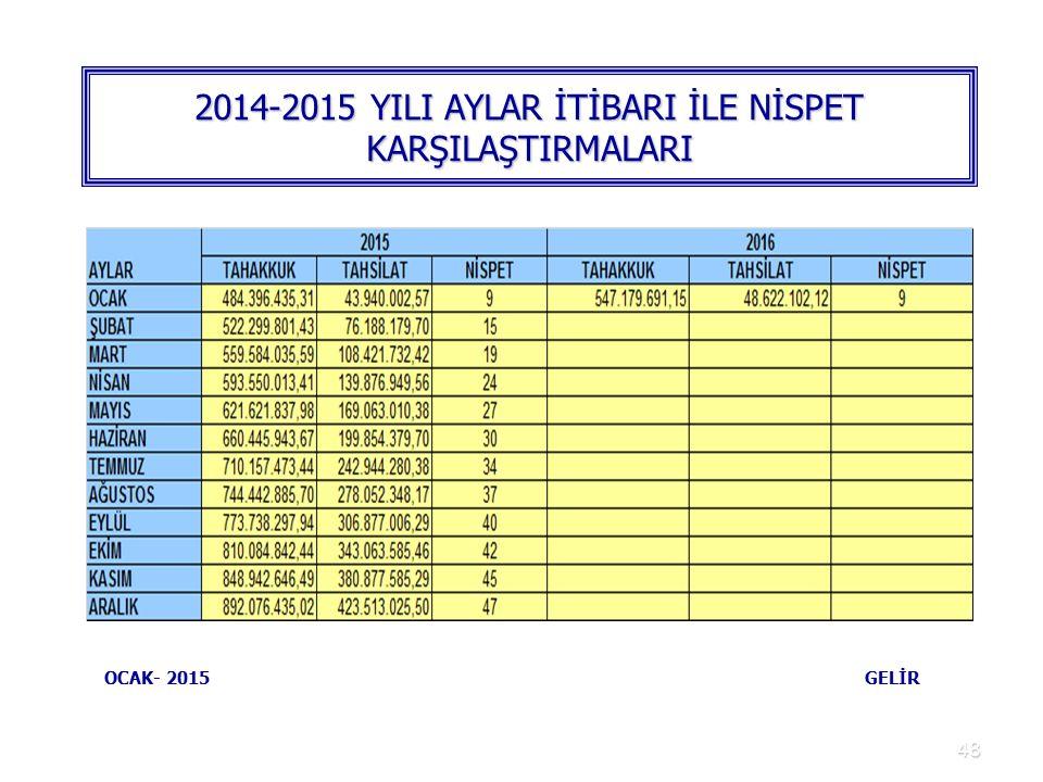48 2014-2015 YILI AYLAR İTİBARI İLE NİSPET KARŞILAŞTIRMALARI OCAK- 2015 GELİR
