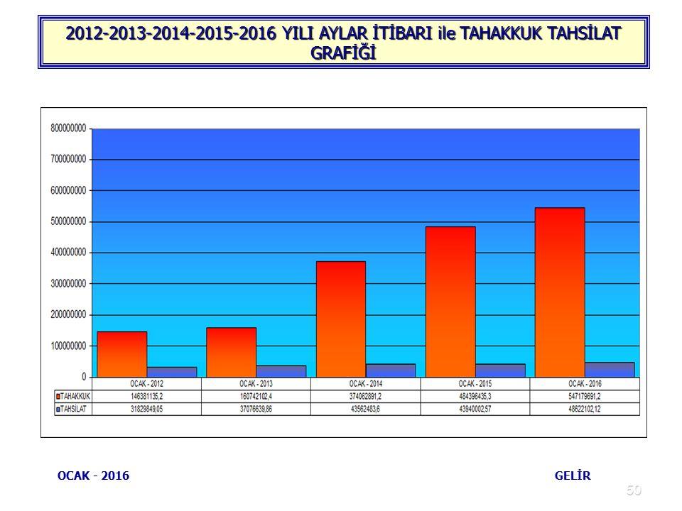 50 2012-2013-2014-2015-2016 YILI AYLAR İTİBARI ile TAHAKKUK TAHSİLAT GRAFİĞİ OCAK - 2016 GELİR