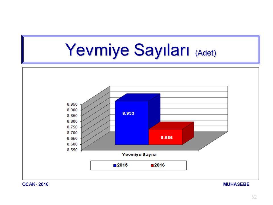 62 Yevmiye Sayıları (Adet) OCAK- 2016 MUHASEBE