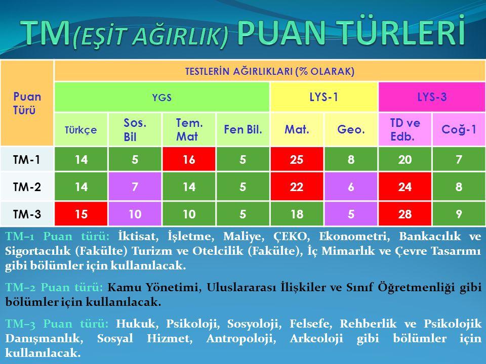 Puan Türü TESTLERİN AĞIRLIKLARI (% OLARAK) YGS LYS-1LYS-3 Türkçe Sos.