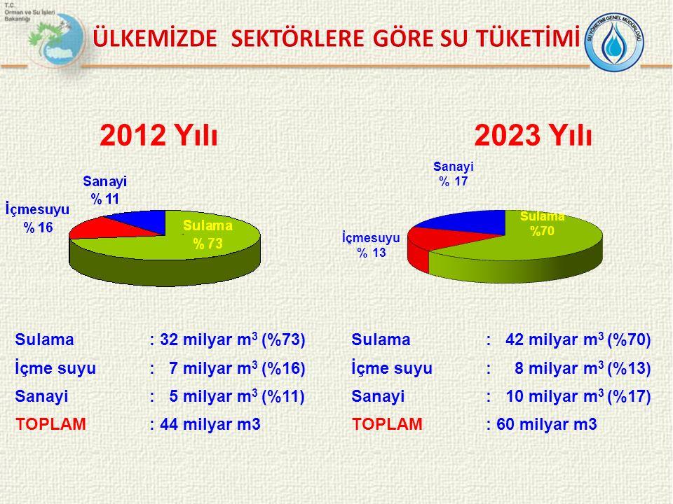 Sulama: 32 milyar m 3 (%73)Sulama: 42 milyar m 3 (%70) İçme suyu: 7 milyar m 3 (%16)İçme suyu: 8 milyar m 3 (%13) Sanayi: 5 milyar m 3 (%11)Sanayi: 10
