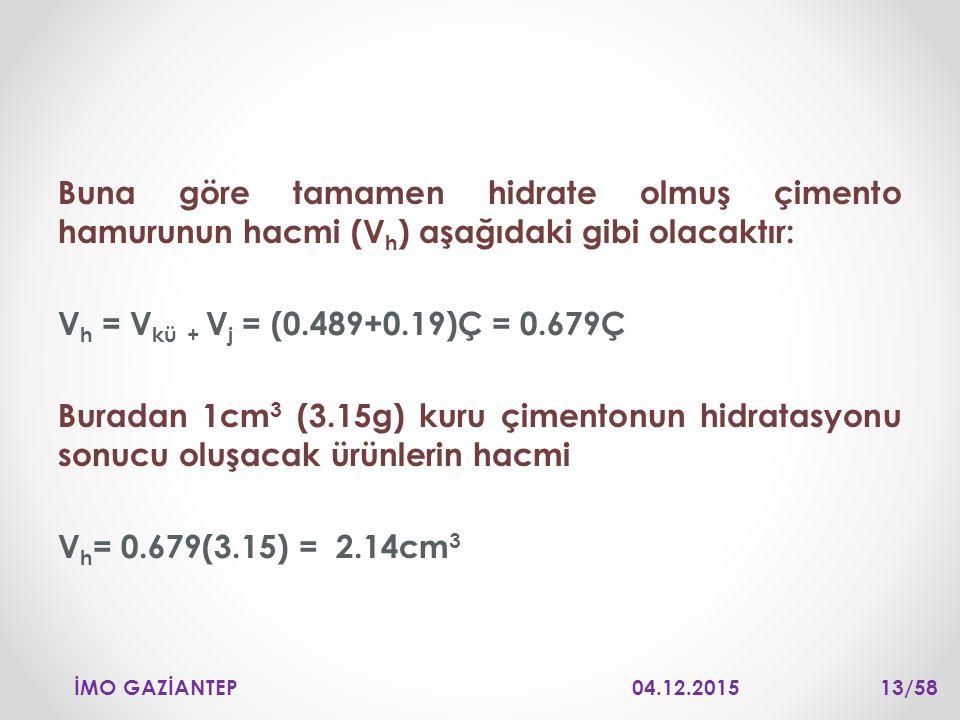 Buna göre tamamen hidrate olmuş çimento hamurunun hacmi (V h ) aşağıdaki gibi olacaktır: V h = V kü + V j = (0.489+0.19)Ç = 0.679Ç Buradan 1cm 3 (3.15