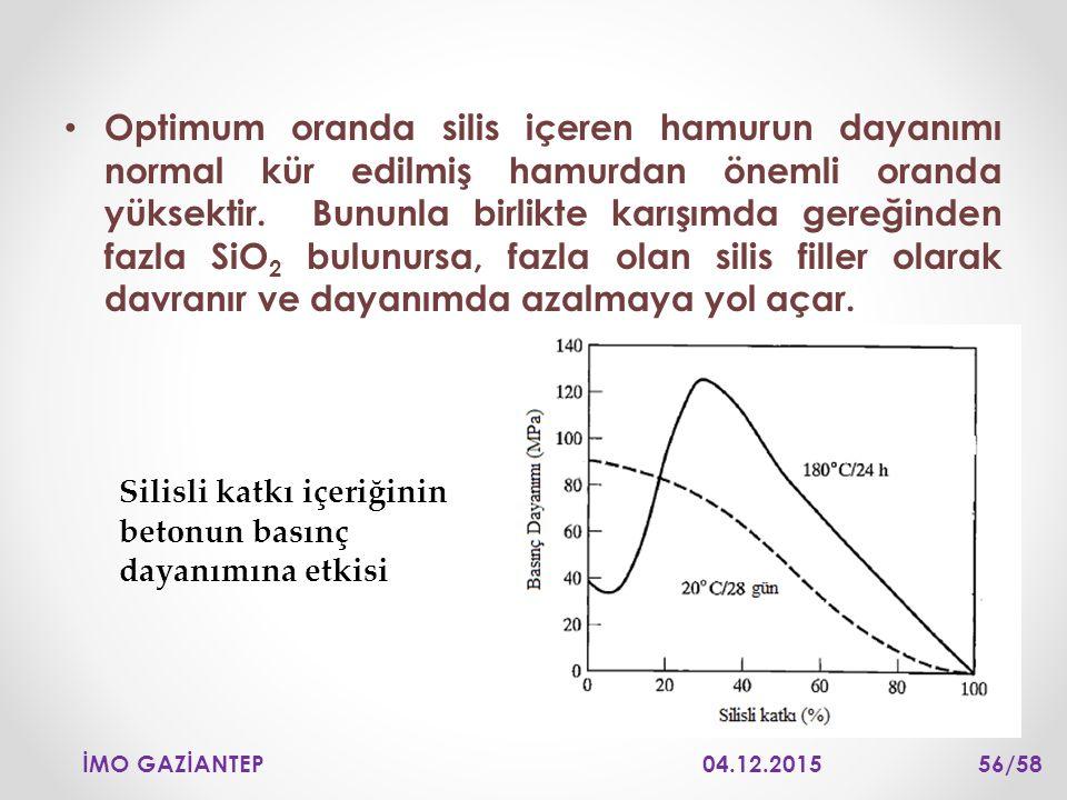 Optimum oranda silis içeren hamurun dayanımı normal kür edilmiş hamurdan önemli oranda yüksektir. Bununla birlikte karışımda gereğinden fazla SiO 2 bu