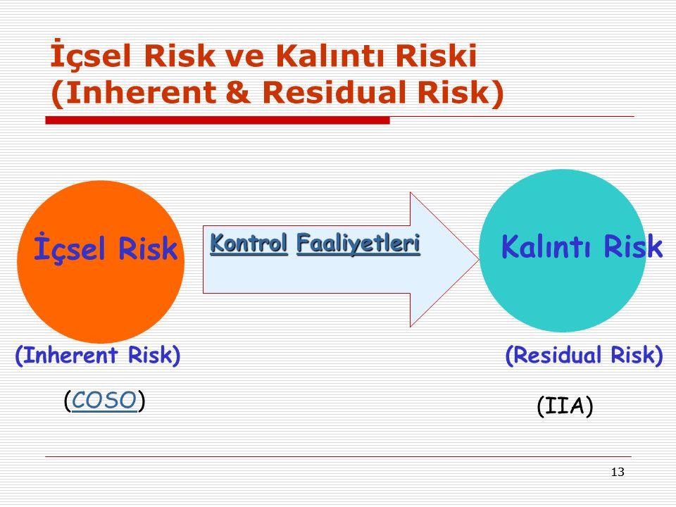 13 İçsel Risk ve Kalıntı Riski (Inherent & Residual Risk) KontrolKontrol Faaliyetleri Faaliyetleri KontrolFaaliyetleri İçsel Risk Kalıntı Risk (Inherent Risk)(Residual Risk) (COSO)COSO (IIA)