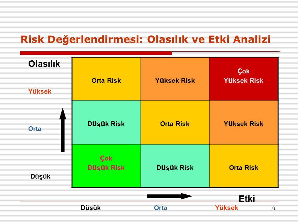 9 Risk Değerlendirmesi: Olasılık ve Etki Analizi Orta Risk Y ü ksek Risk Ç ok Y ü ksek Risk D ü ş ü k Risk Orta Risk Y ü ksek Risk Ç ok D ü ş ü k Risk Orta Risk Olasılık Yüksek Orta Düşük Etki Yüksek OrtaDüşük
