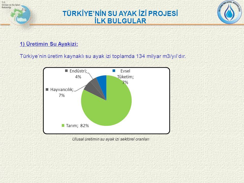 TÜRKİYE'NİN SU AYAK İZİ PROJESİ İLK BULGULAR 1) Üretimin Su Ayakizi: Türkiye'nin üretim kaynaklı su ayak izi toplamda 134 milyar m3/yıl'dır. Ulusal ür